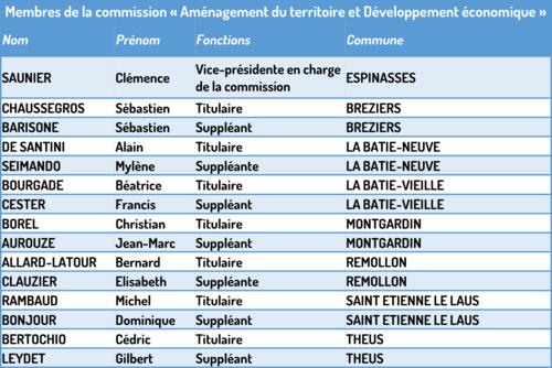 Liste des membres de la commission