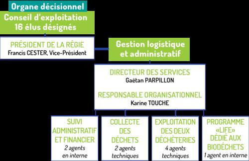 Organisation de la régie de collecte