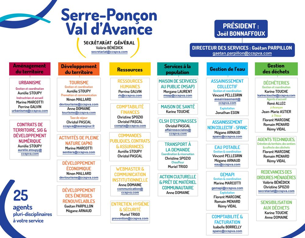 Organigramme CCSPVA - sept. 2019