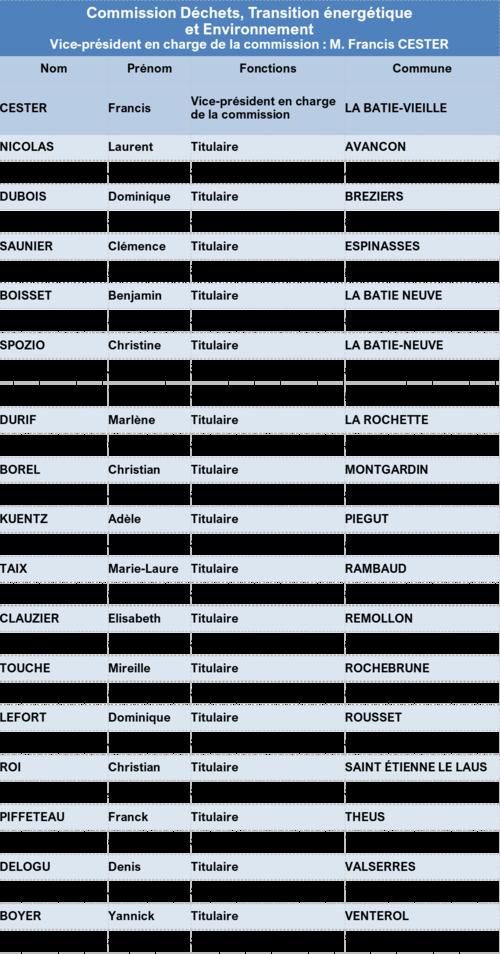 Liste des membres