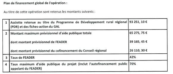 Plan de financement global de l'opération